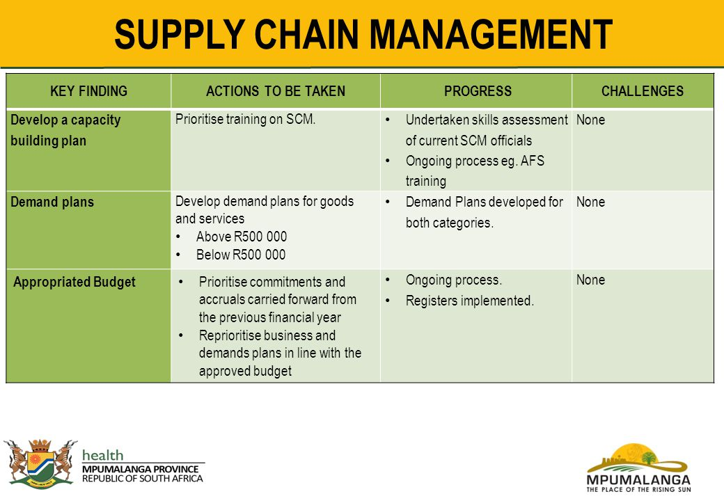 How to Develop a Supply Chain Management Plan