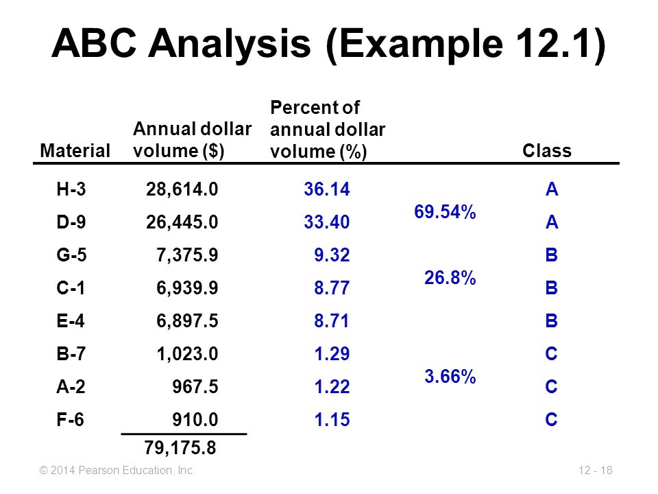 abc class example View notes - abc class example (1) from accounting 25 at university of texas pools processin g setting up othe r salary expenses 02 05 03 factory utilities 05 03 02 indirect materials.