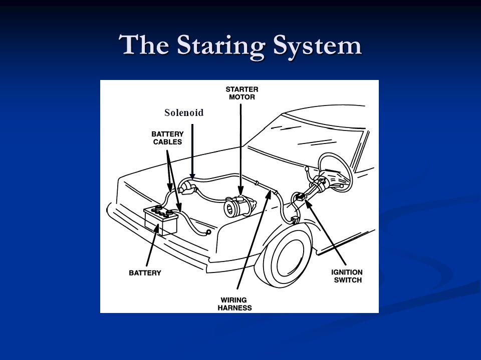 The Staring System Solenoid