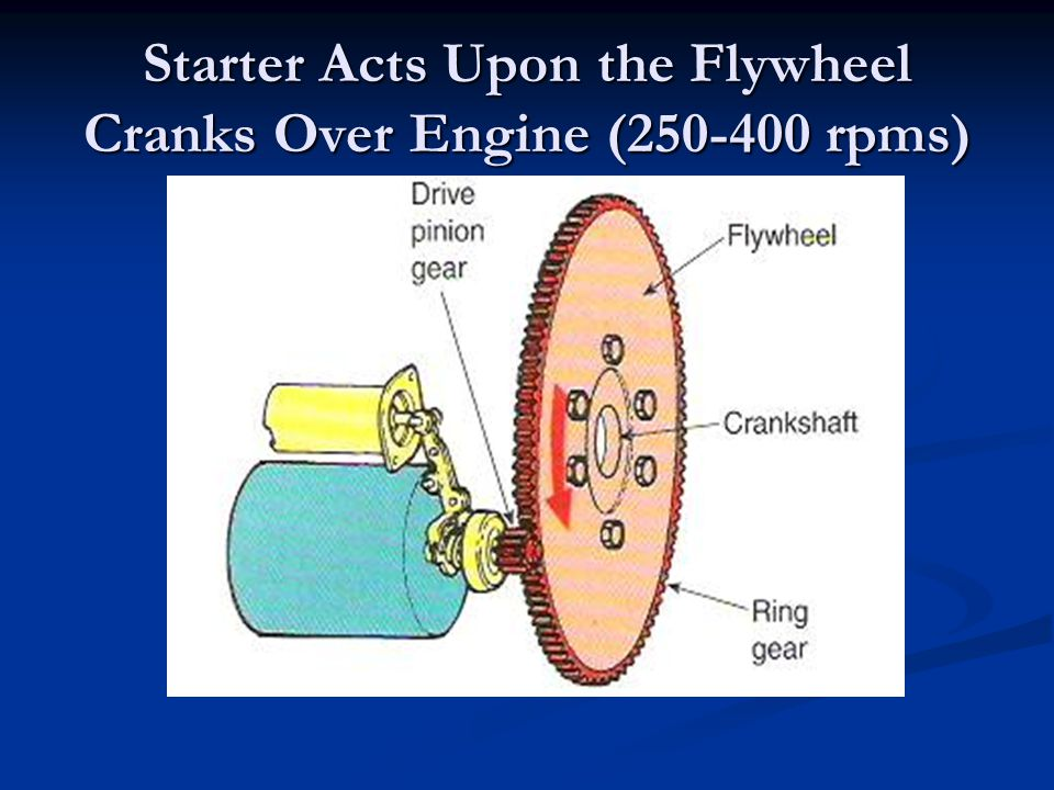 Starter Acts Upon the Flywheel Cranks Over Engine ( rpms)