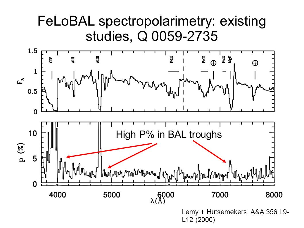 FeLoBAL spectropolarimetry: existing studies, Q 0059-2735