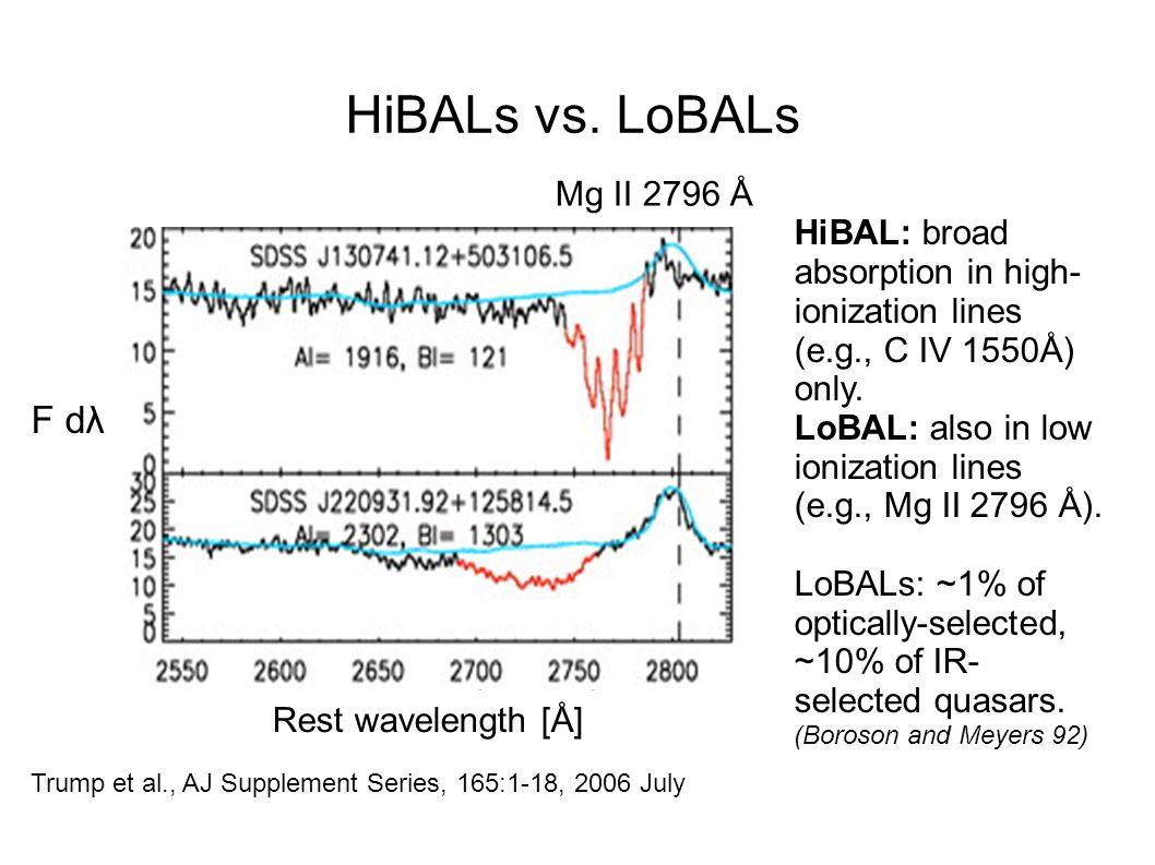 HiBALs vs. LoBALs F dλ Mg II 2796 Å