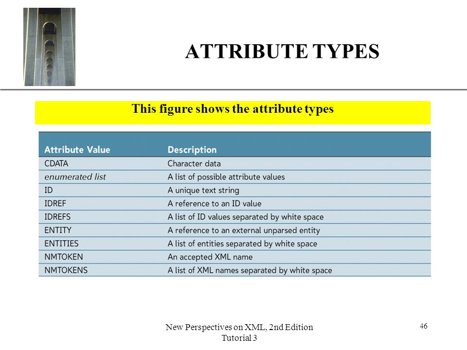 This figure shows the attribute types