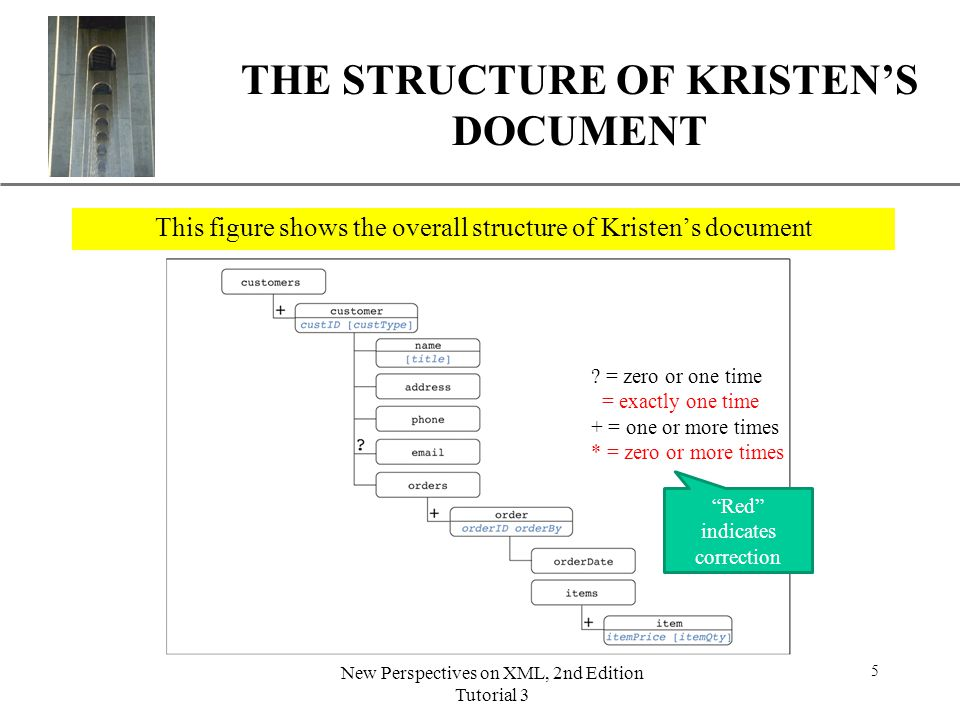 THE STRUCTURE OF KRISTEN'S DOCUMENT