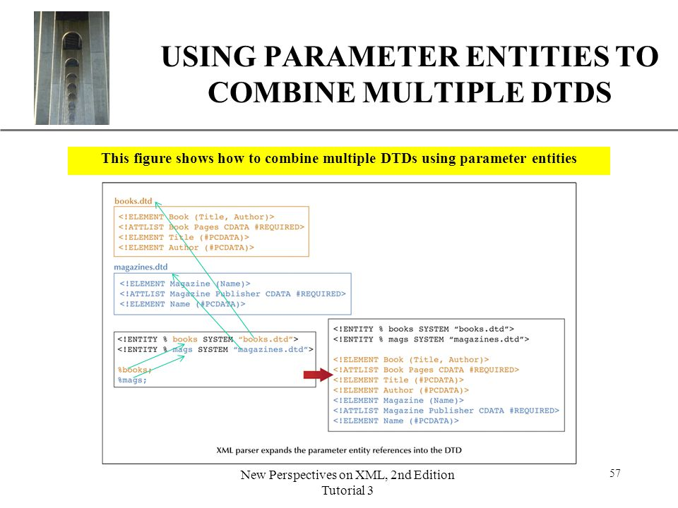 USING PARAMETER ENTITIES TO COMBINE MULTIPLE DTDS