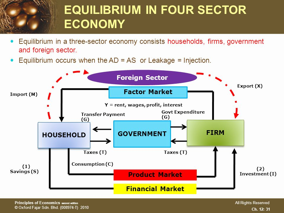 Chapter 12 national income equilibrium chapter 12 for Architecture firms in sector 17
