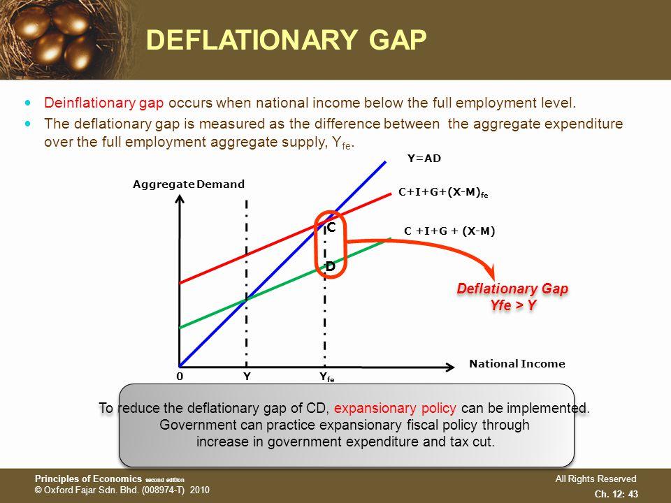 how to close deflationary gap