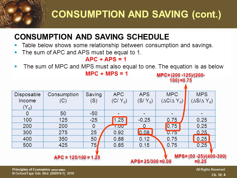 consumption and savings relationship test