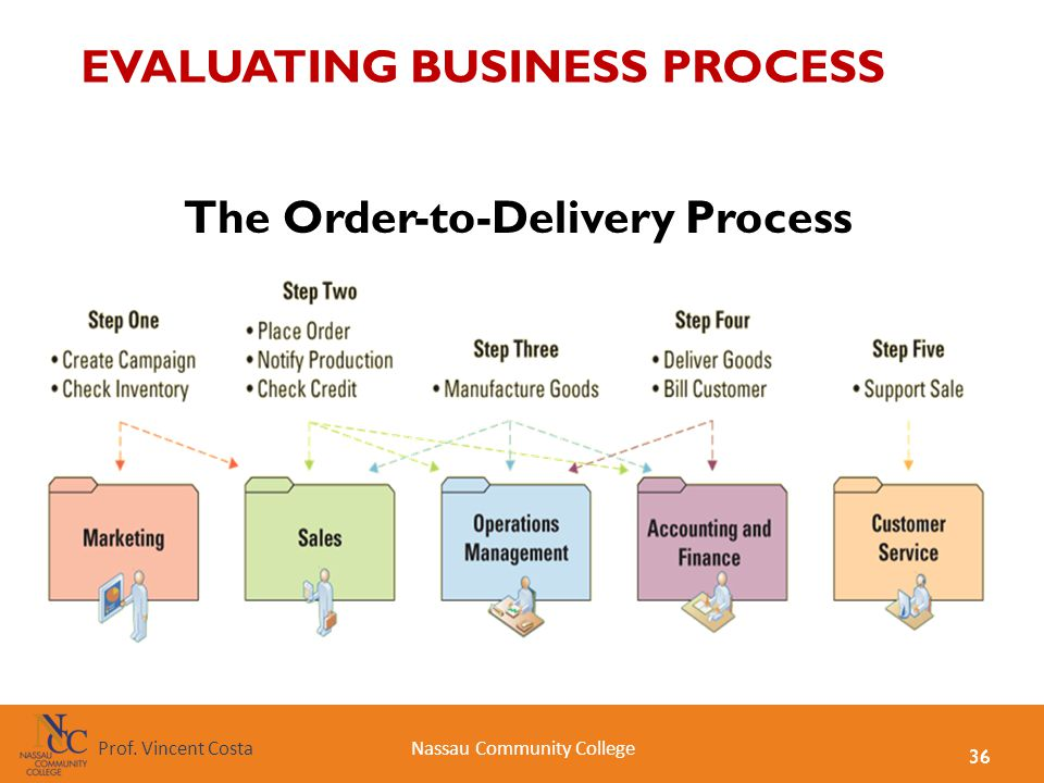EVALUATING BUSINESS PROCESS