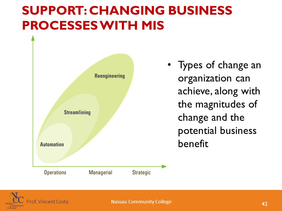 SUPPORT: CHANGING BUSINESS PROCESSES WITH MIS