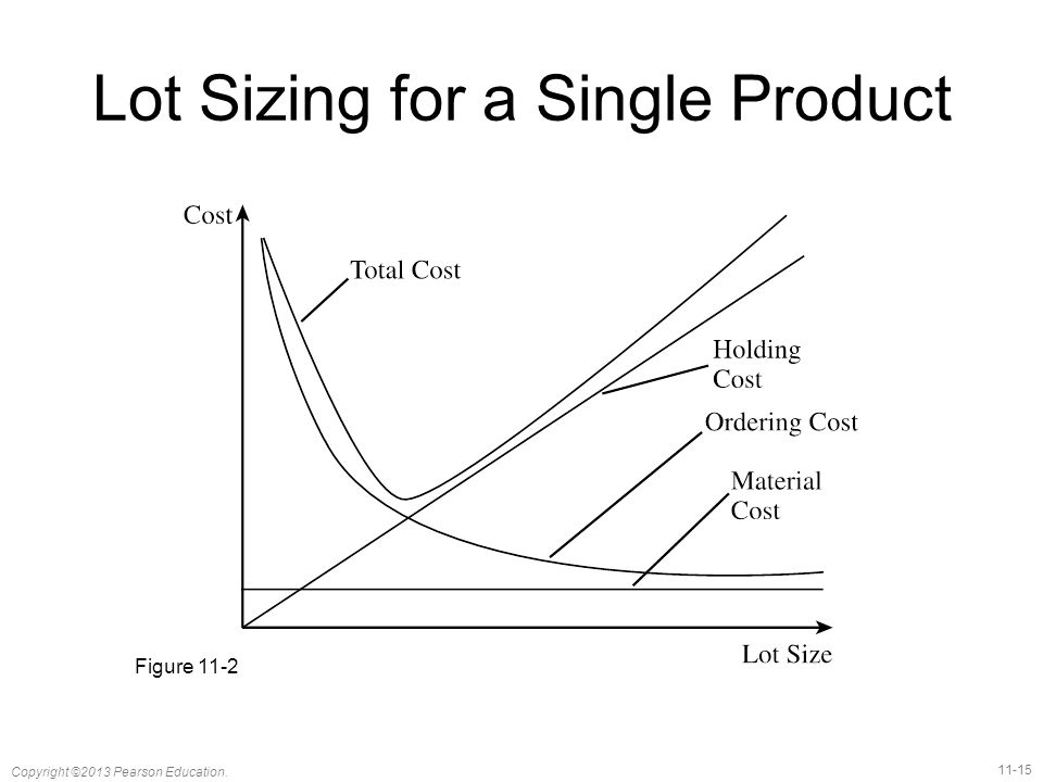 Lot Sizing for a Single Product