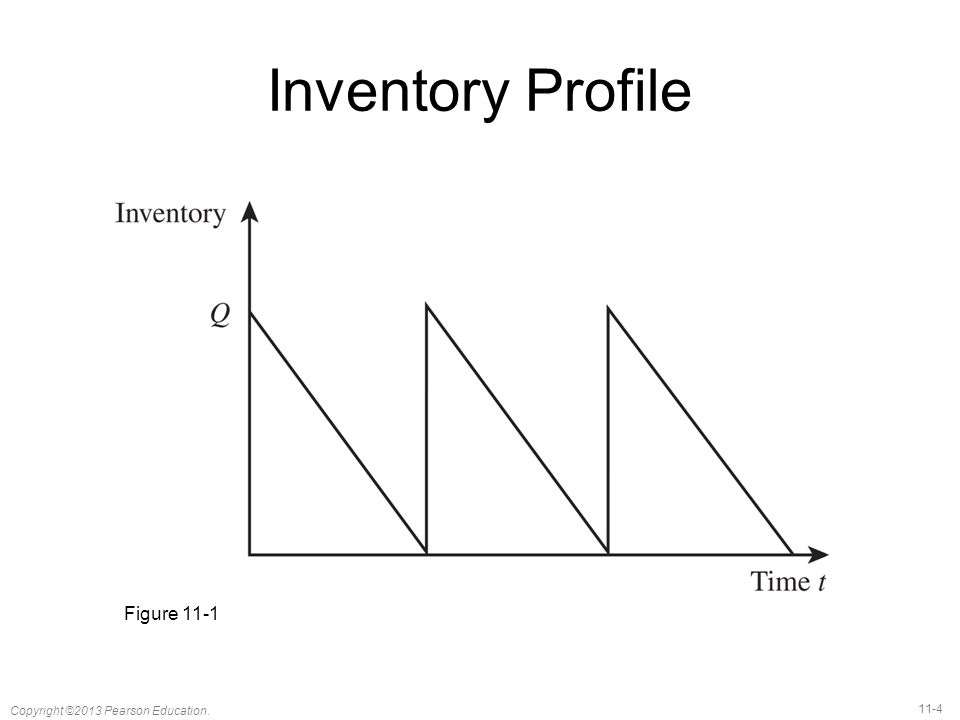Inventory Profile Figure 11-1