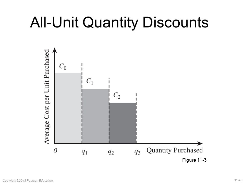 All-Unit Quantity Discounts