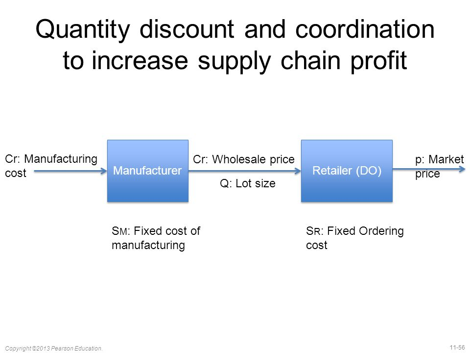 Quantity discount and coordination to increase supply chain profit