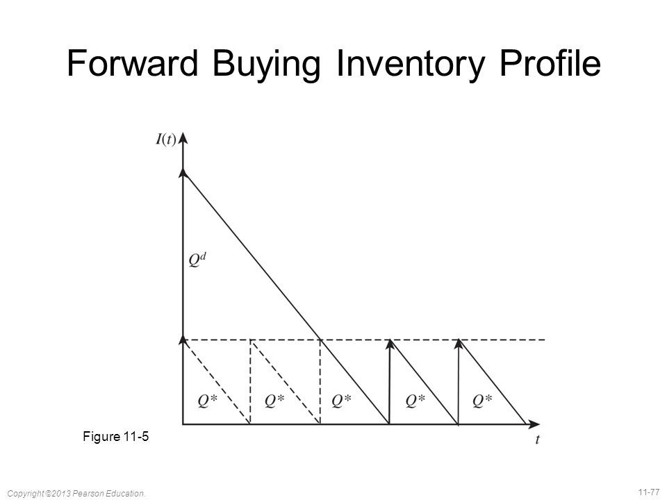 Forward Buying Inventory Profile