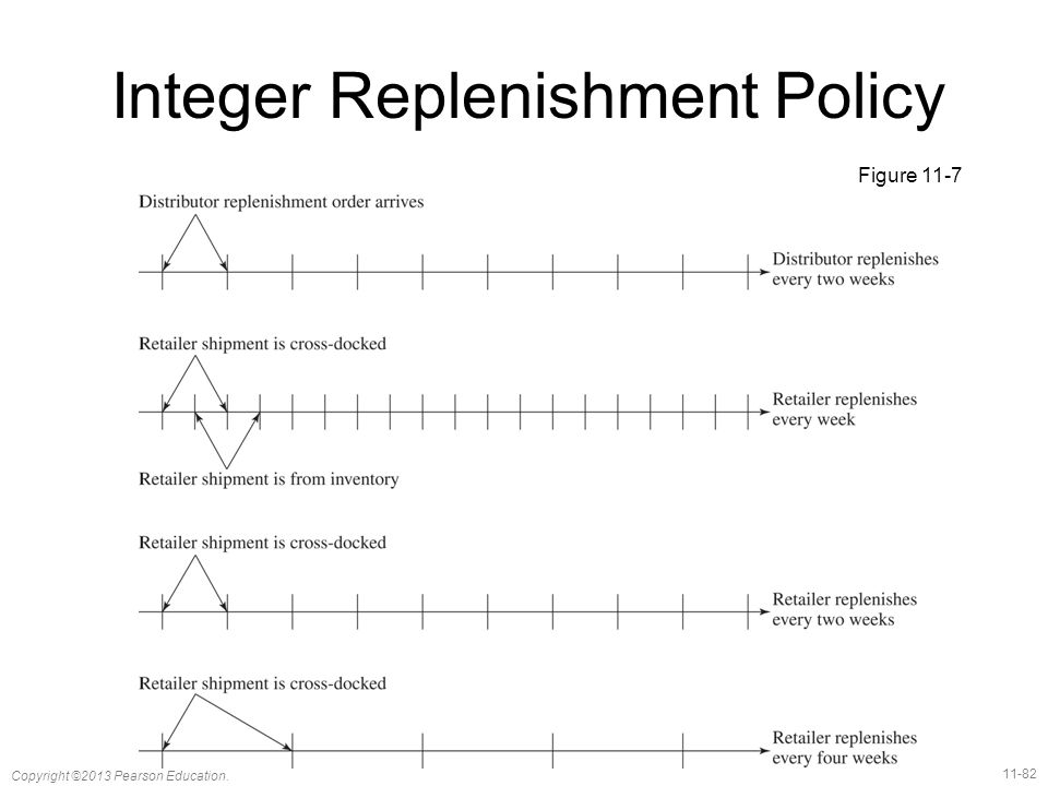 Integer Replenishment Policy
