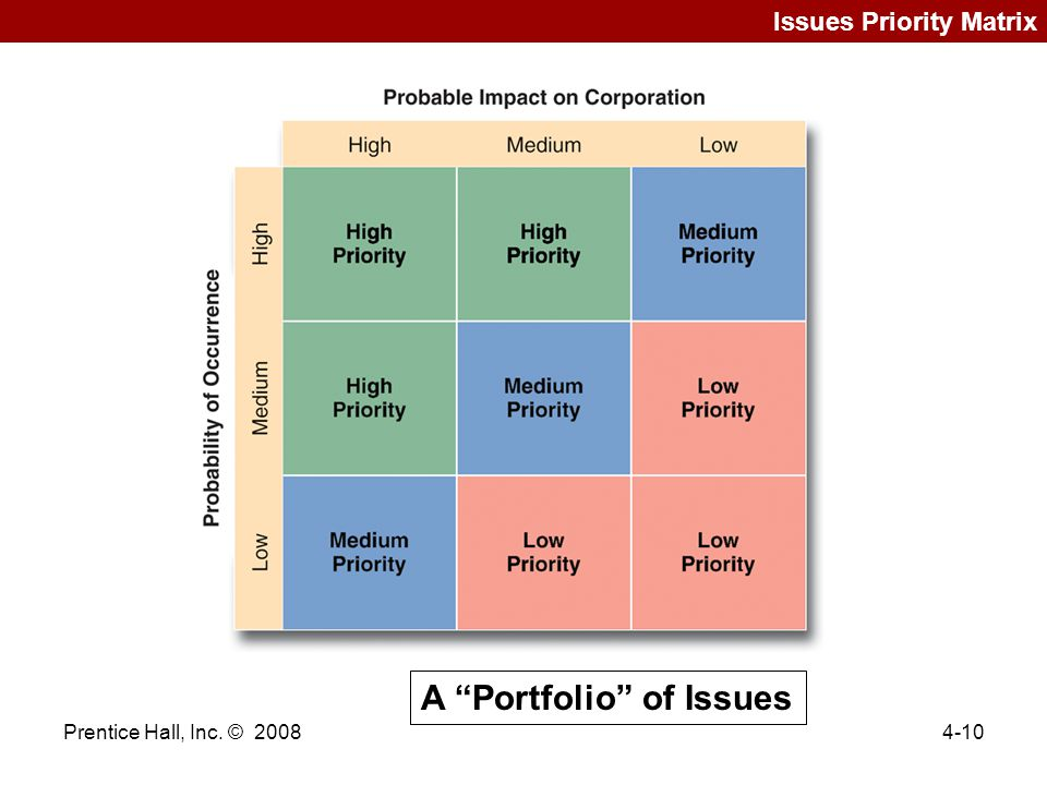issue priority matrix of walmart Auditor / regulator likely to identify issue with minimal audit activity process performance failures evident to trained auditors or  risk matrix page 4.