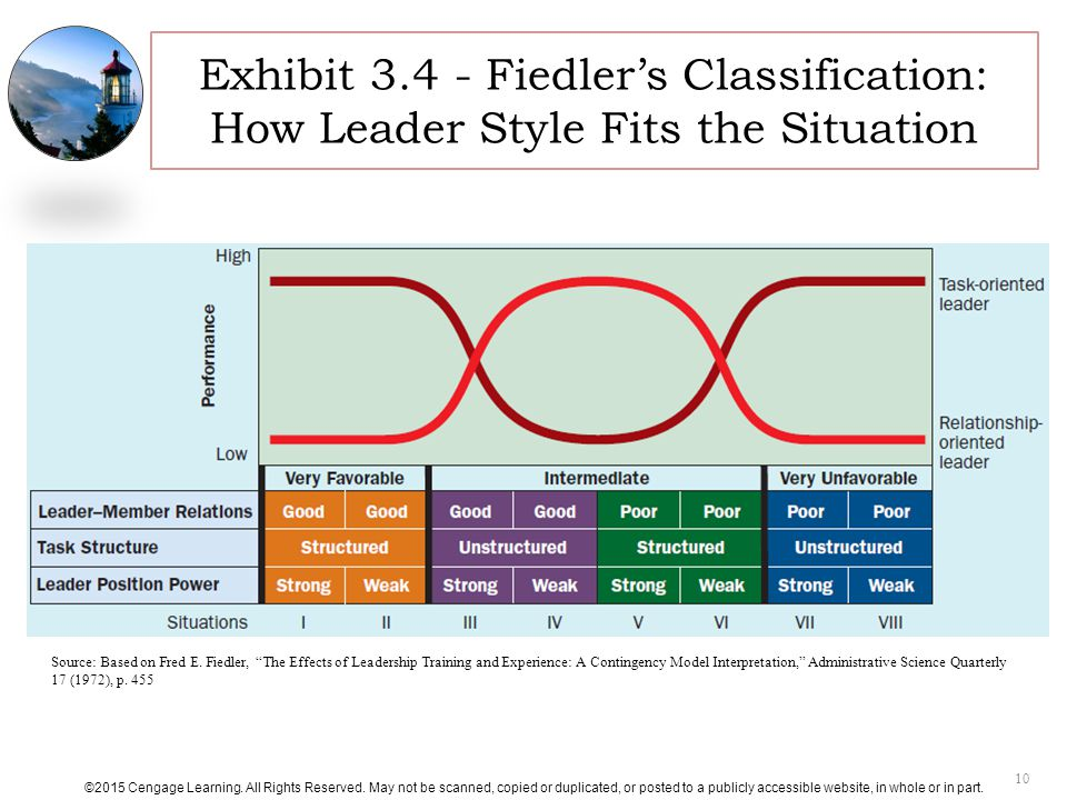 fred e fiedler's contingency theory of According to fred fiedler,  this article talks about fiedler's contingency theory which states that the effectiveness of leadership is situational and varies .