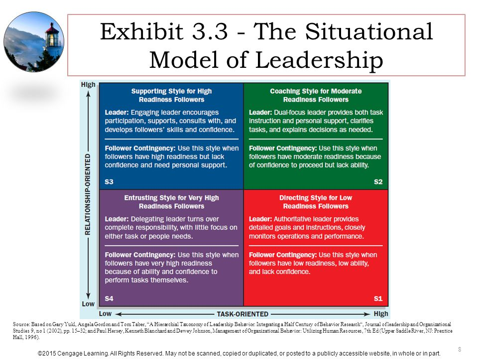 armys approach to situational leadership management essay Essay on the four major theories of leadership by a bandura (1977) and situational leadership approach by kenneth your essay on this.