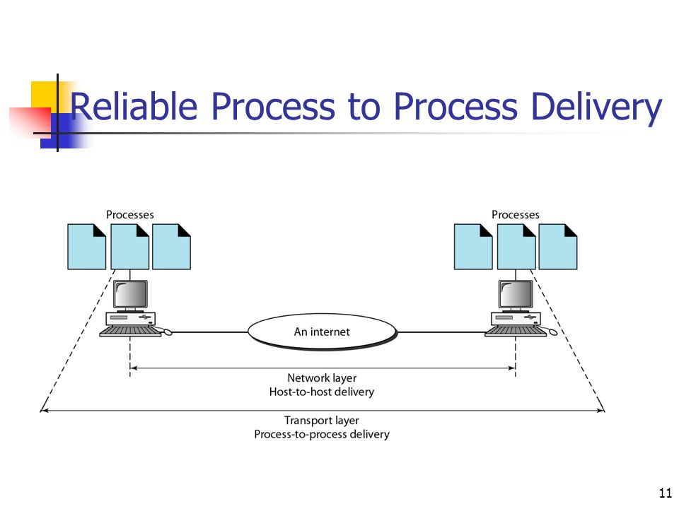 Reliable Process to Process Delivery