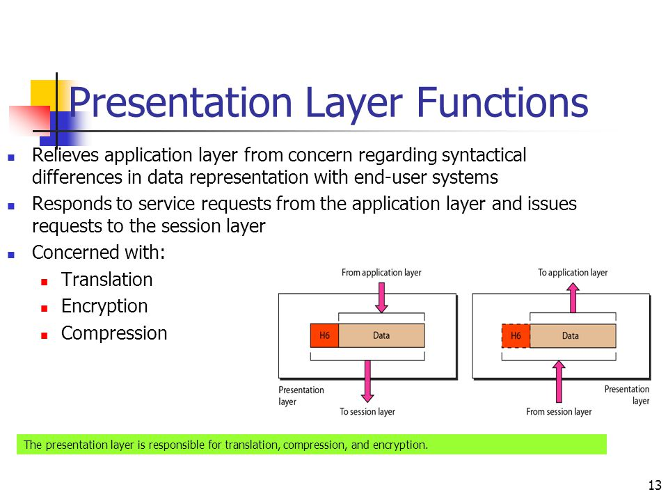 Presentation Layer Functions