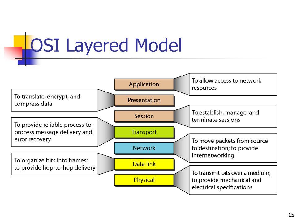 OSI Layered Model