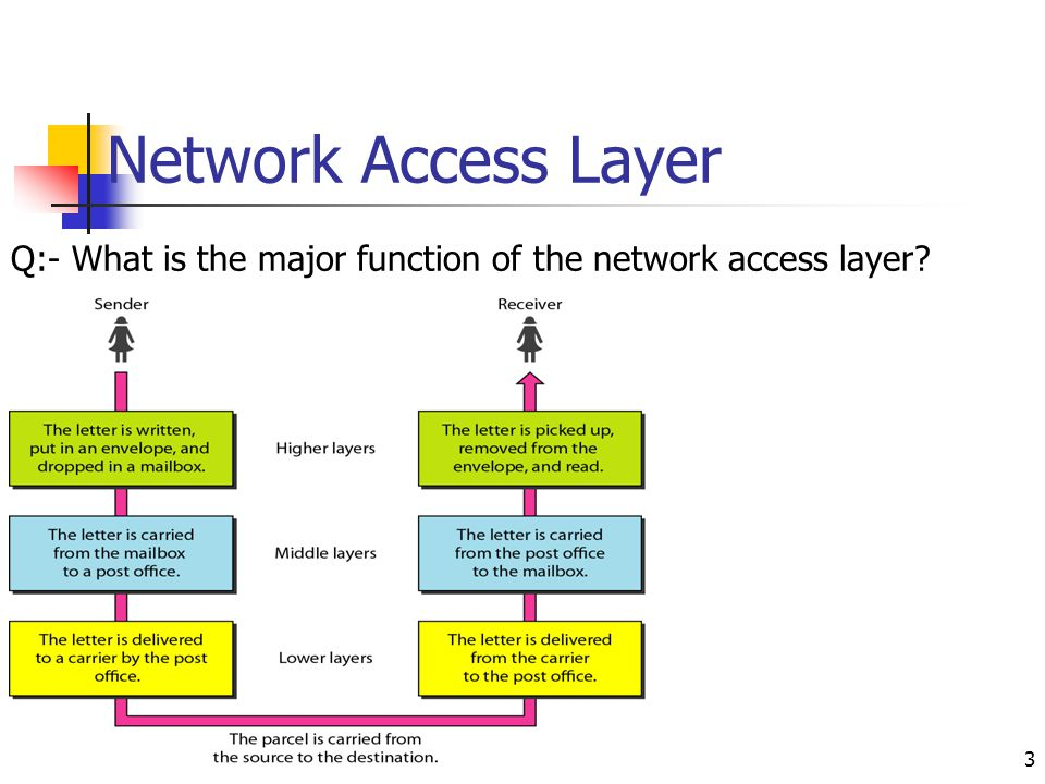 Network Access Layer Q:- What is the major function of the network access layer