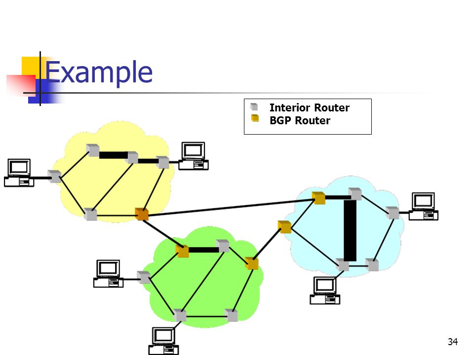 Example Interior Router BGP Router