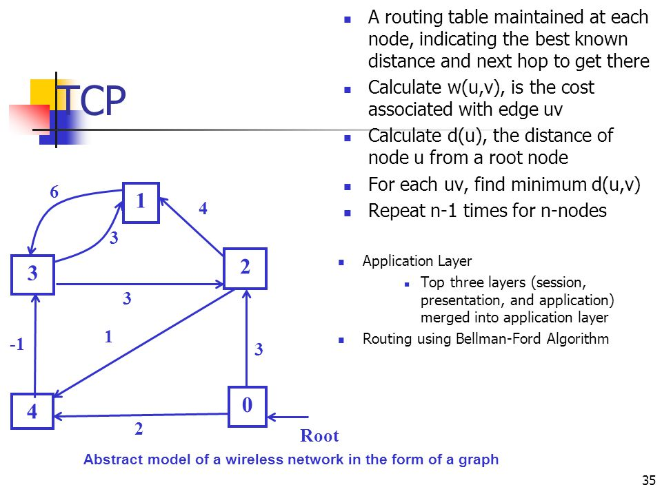 Abstract model of a wireless network in the form of a graph