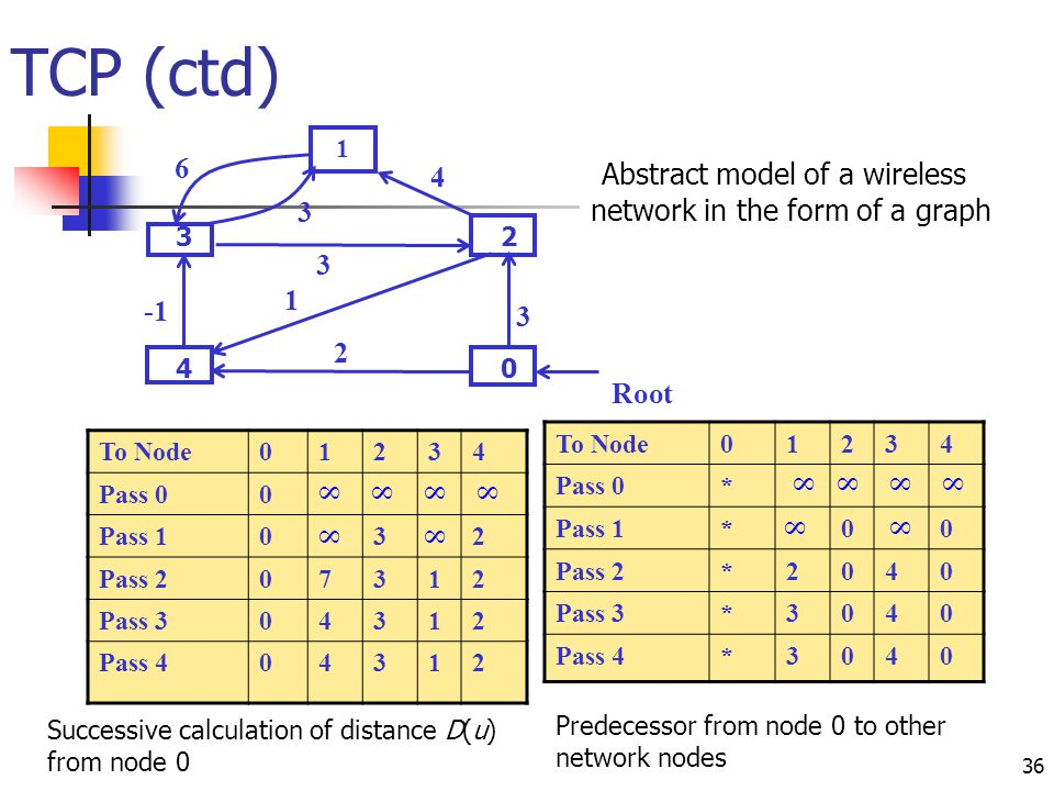 TCP (ctd) Abstract model of a wireless 6 4