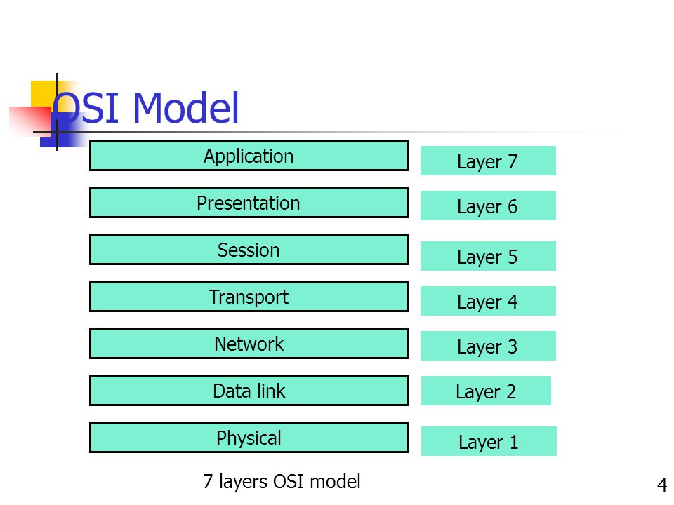 OSI Model Application Layer 7 Presentation Layer 6 Session Layer 5