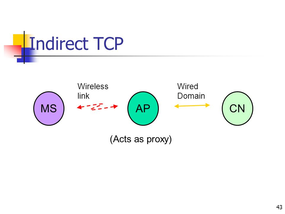 Indirect TCP Wireless link Wired Domain MS AP CN (Acts as proxy)