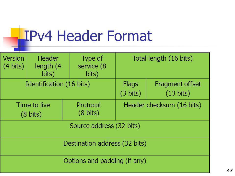 IPv4 Header Format Version(4 bits) Header length (4 bits)