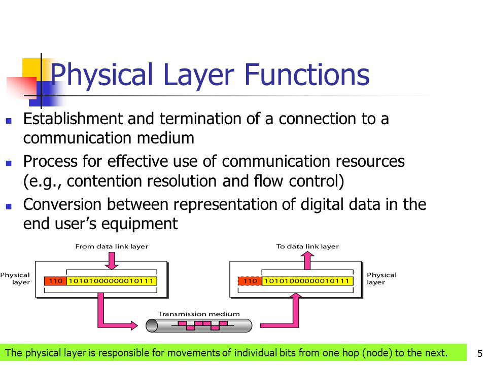 Physical Layer Functions