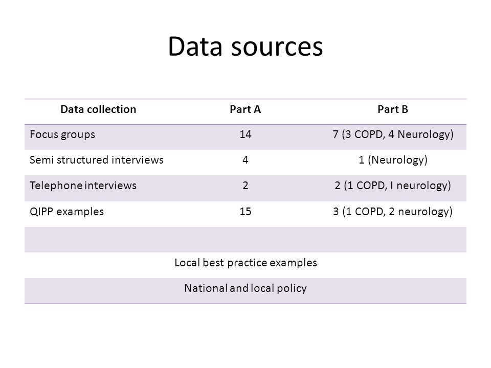 Data sources Data collection Part A Part B Focus groups 14