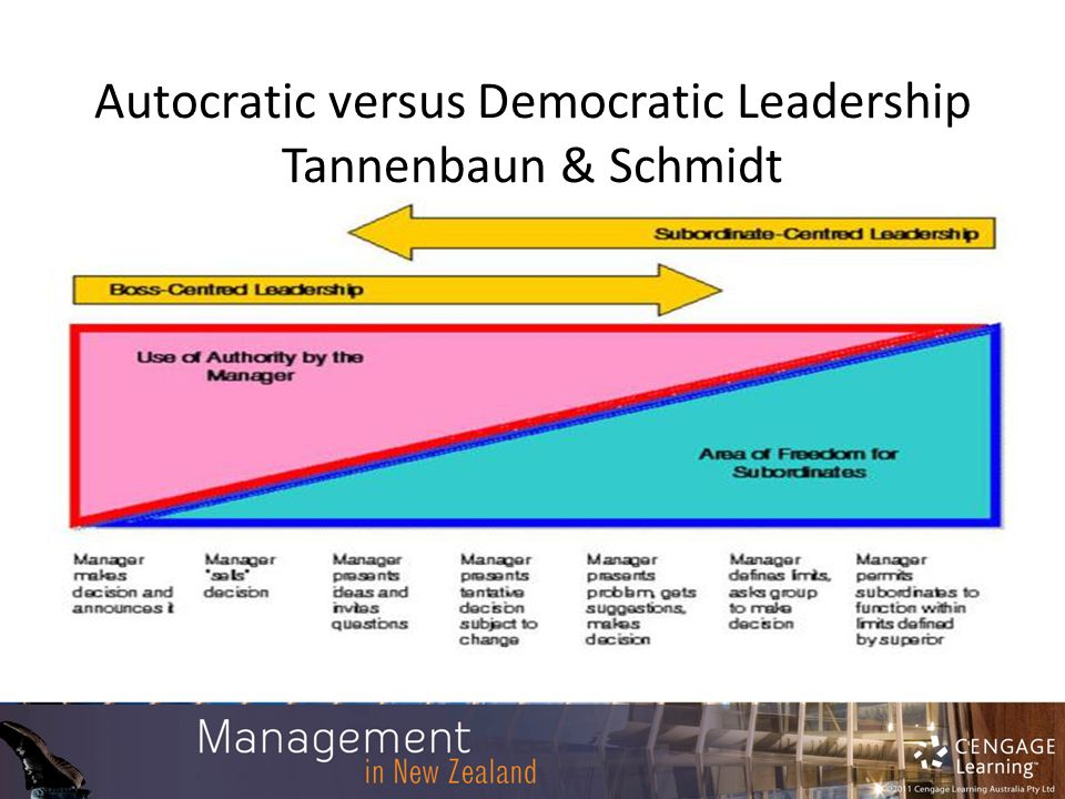 democratic style of leadership definition Existing definitions of democratic leadership are inconsistent and inadequate, so this essay provides a clear definition that  r gender, leadership style, and.
