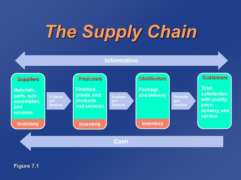 total quality management in supply chain pdf