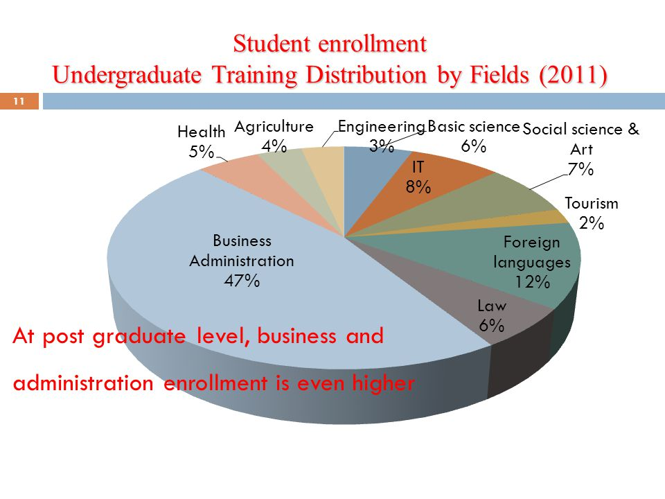 Student enrollment Undergraduate Training Distribution by Fields (2011)