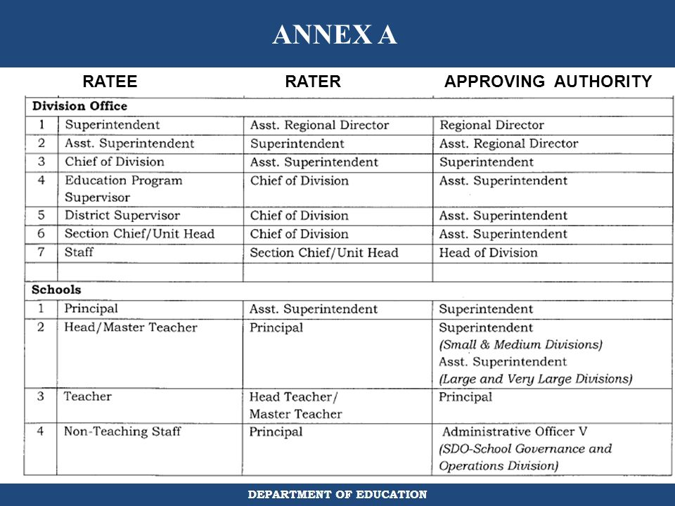 ANNEX A RATEE RATER APPROVING AUTHORITY