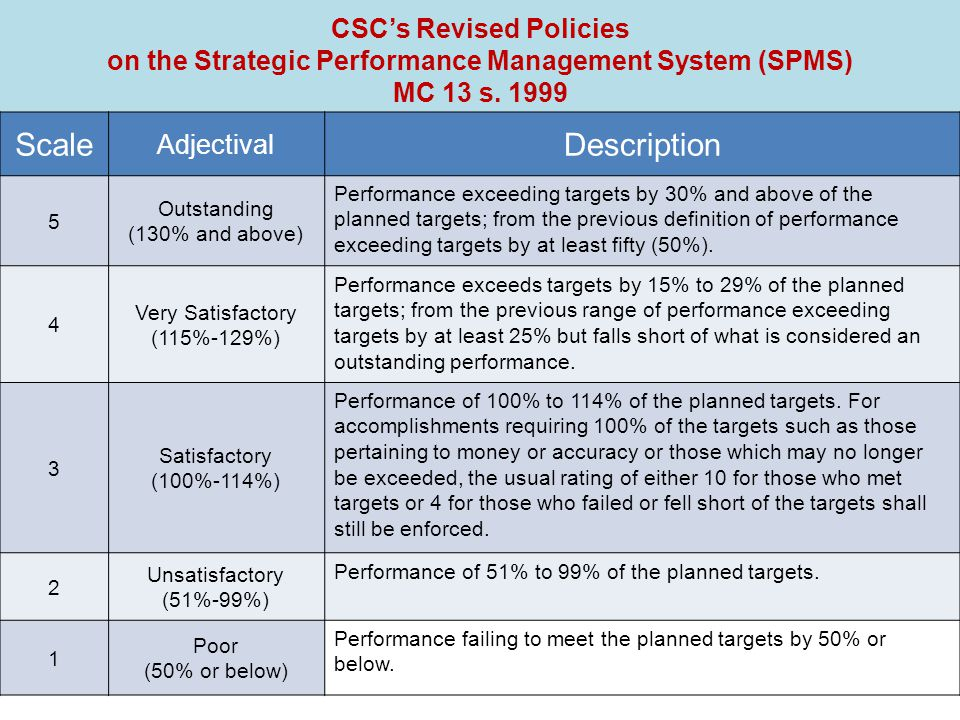 CSC's Revised Policies on the Strategic Performance Management System (SPMS) MC 13 s. 1999