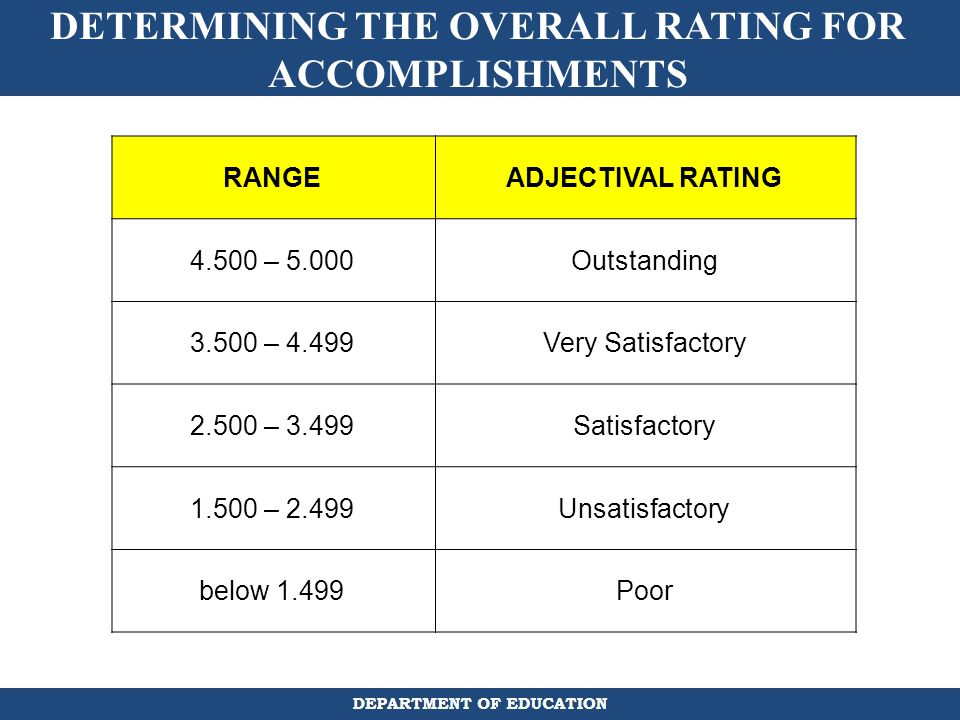 DETERMINING THE OVERALL RATING FOR ACCOMPLISHMENTS