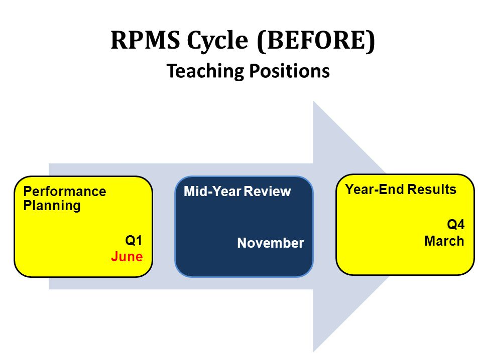 RPMS Cycle (BEFORE) Teaching Positions Performance Planning Q1 June