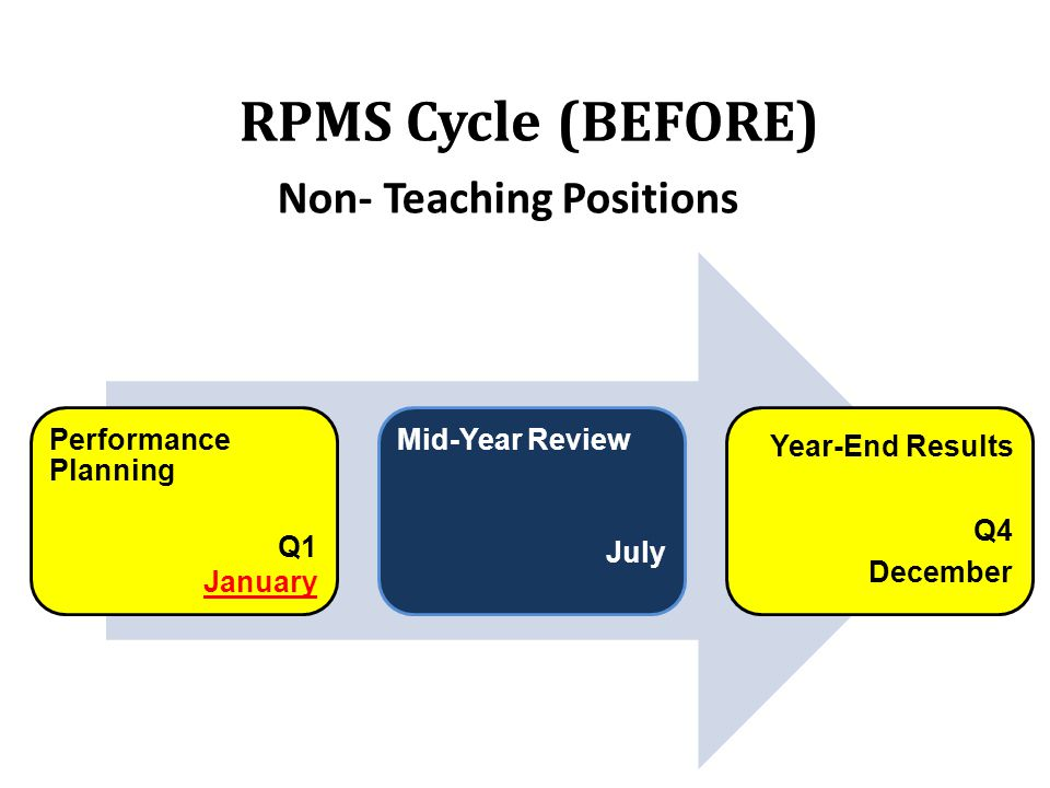 RPMS Cycle (BEFORE) Non- Teaching Positions Performance Planning