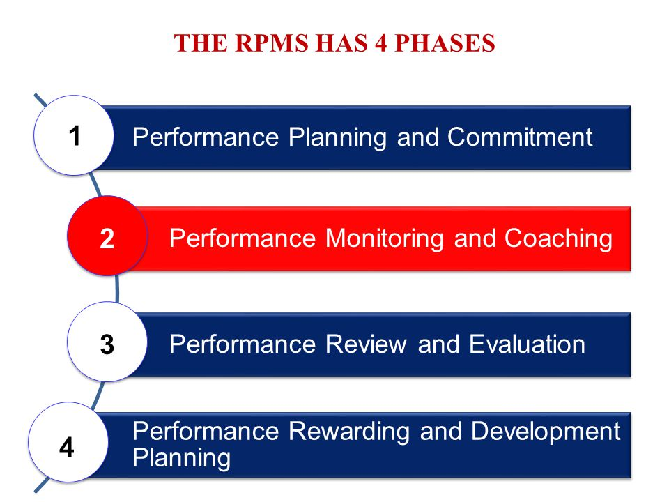 1 2 3 4 THE RPMS HAS 4 PHASES Performance Planning and Commitment