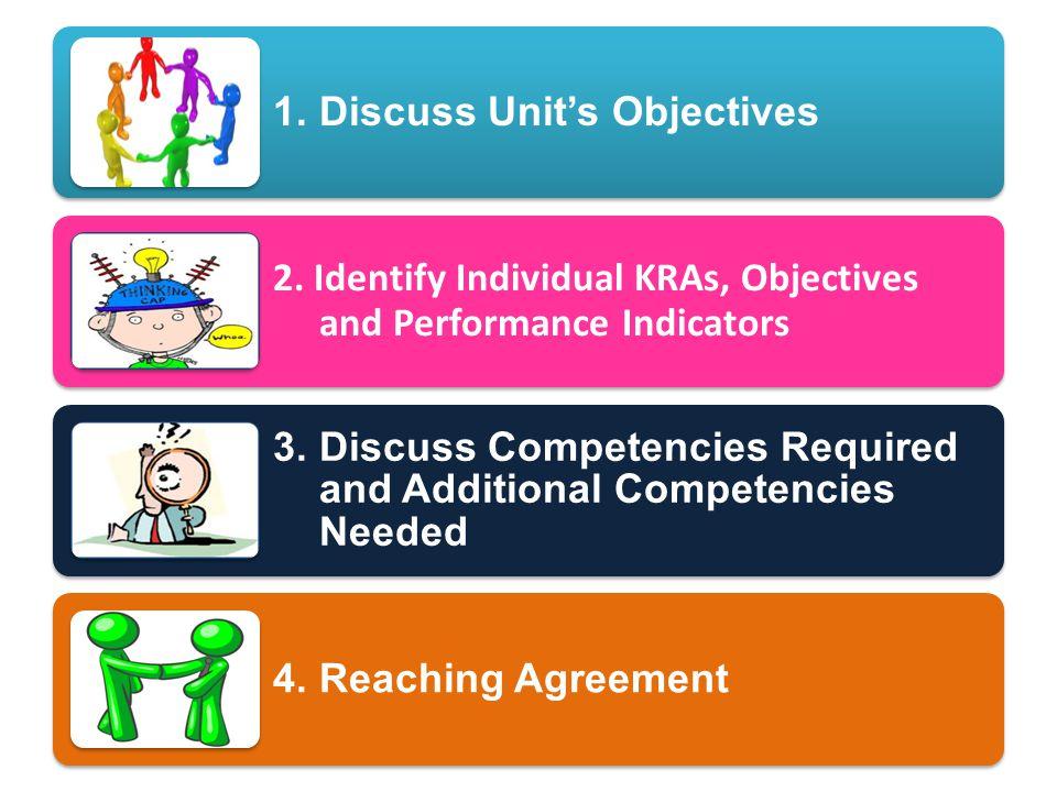 1. Discuss Unit's Objectives