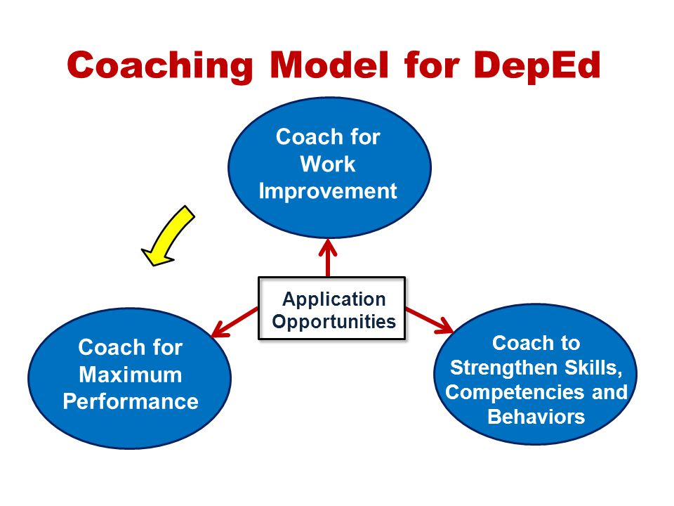 Coaching Model for DepEd