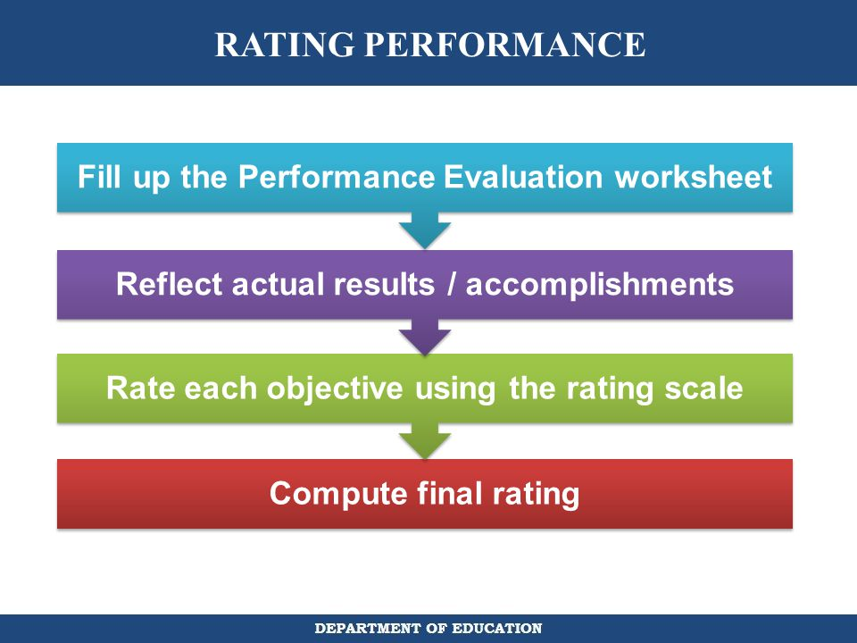 RATING PERFORMANCE Fill up the Performance Evaluation worksheet