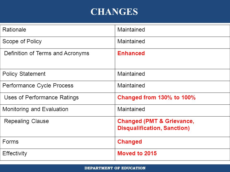 CHANGES Rationale Maintained Scope of Policy