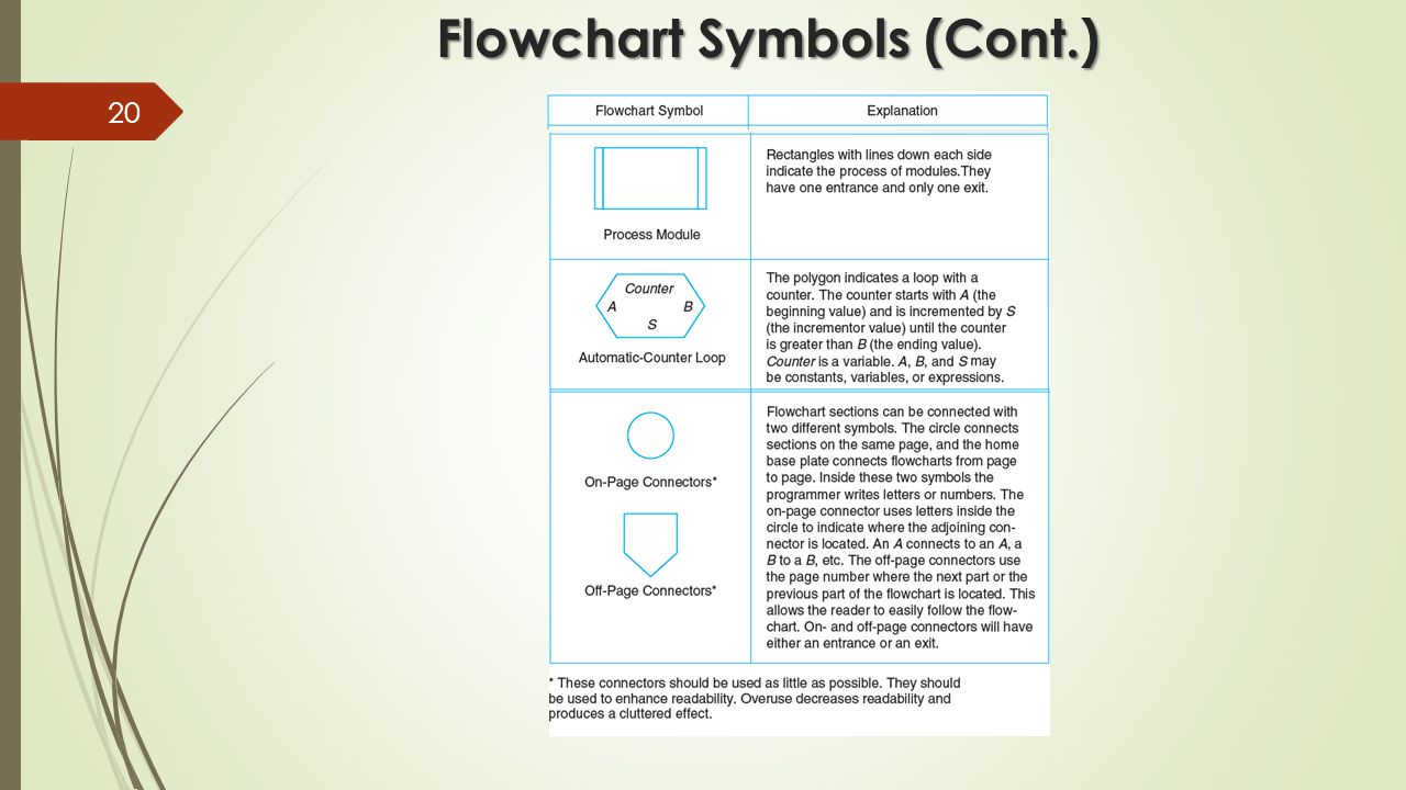 Define flowchart symbols choice image symbol and sign ideas chapter 3 planning your solution ppt video online download 20 flowchart symbols cont buycottarizona choice image buycottarizona Gallery