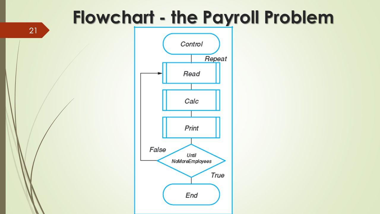 Flowchart payroll create a flowchart payroll processing doent flowchart 0514 nvjuhfo Images